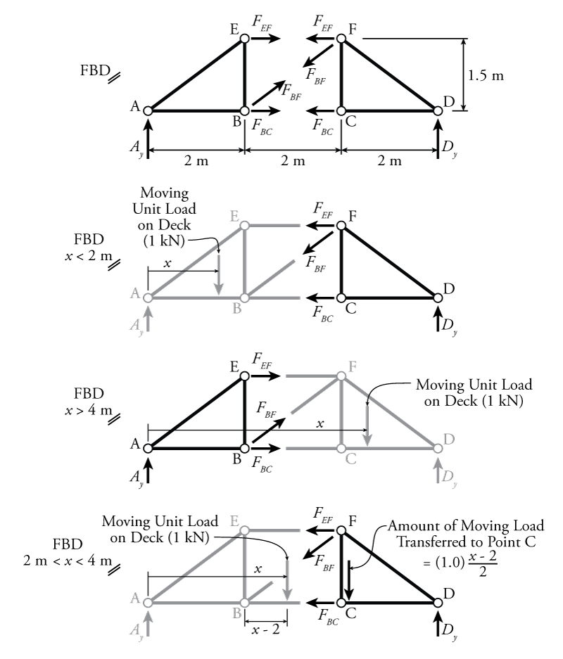 6 4 Influence Lines for Trusses | learnaboutstructures com
