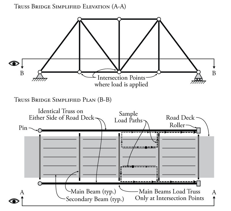 6.4 Influence Lines for Trusses | learnaboutstructures.com