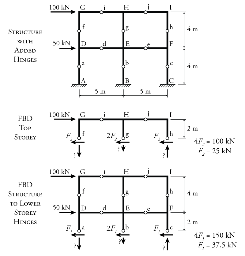 shear and moment diagram frames mathalino