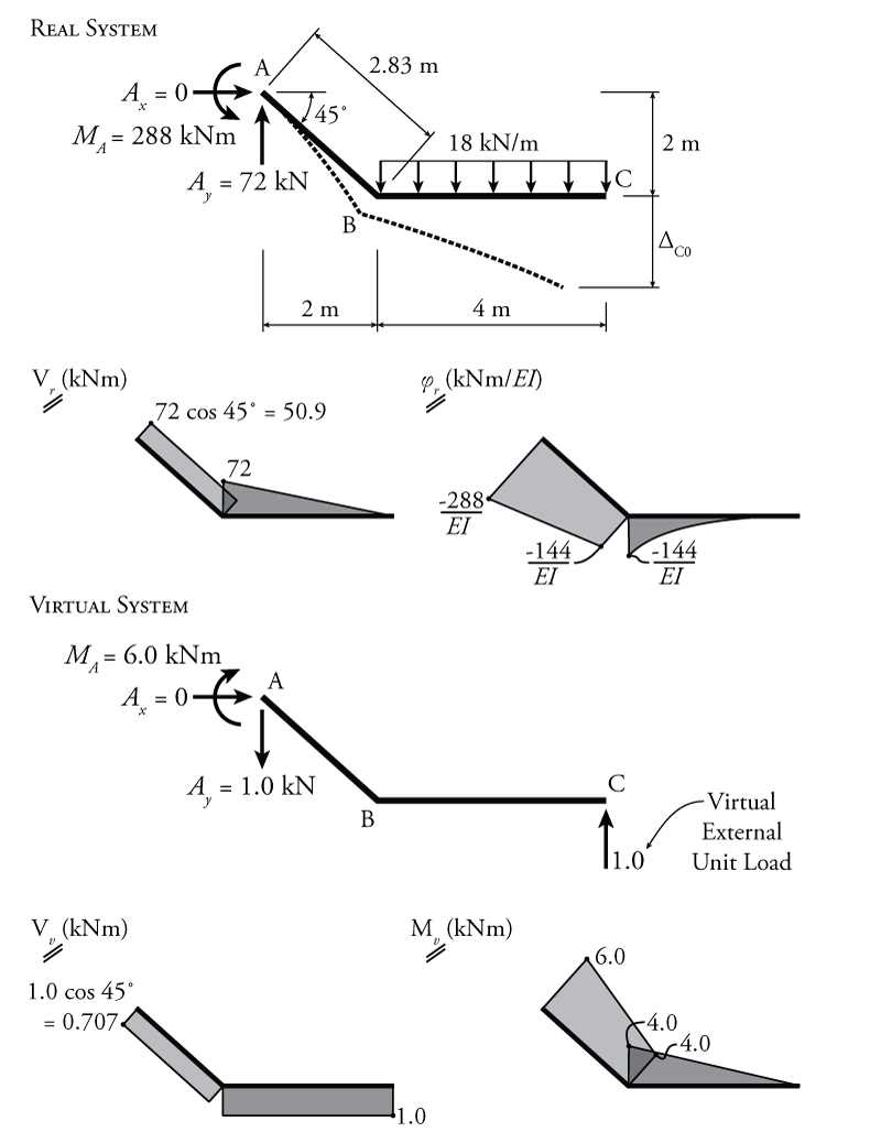 8 2 force method using an external reaction redundant force