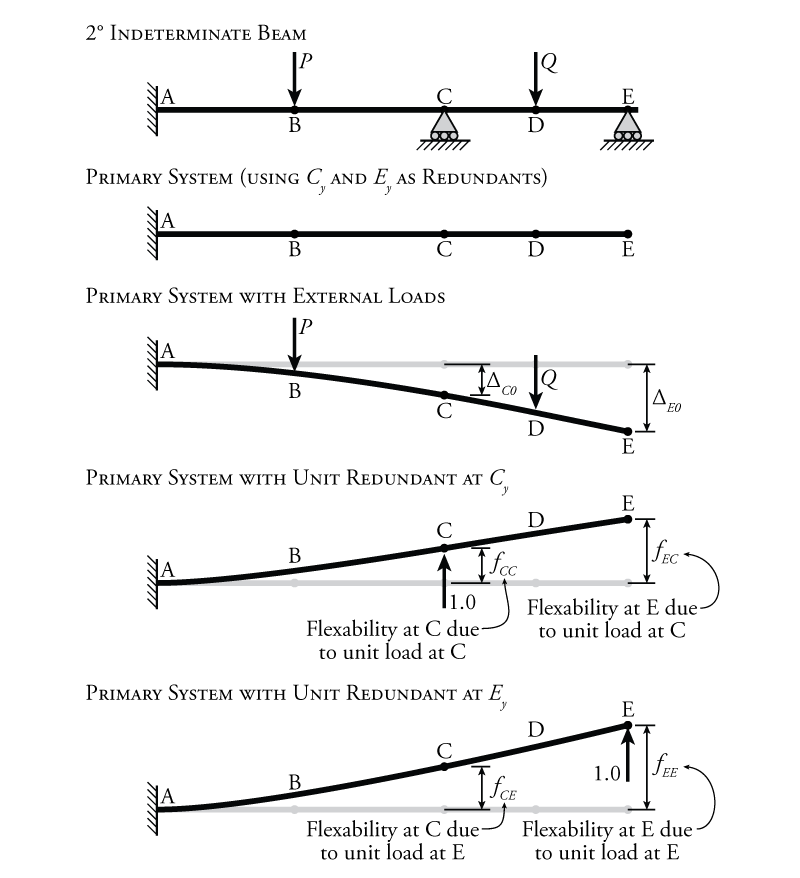 84 force method for multiple degrees of indeterminacy figure 819 force method for structures with multiple degrees of indeterminacy ccuart Choice Image