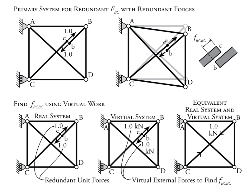 external truss free body diagram of forces