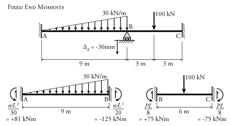 9 4 The Slope-Deflection Method for Beams