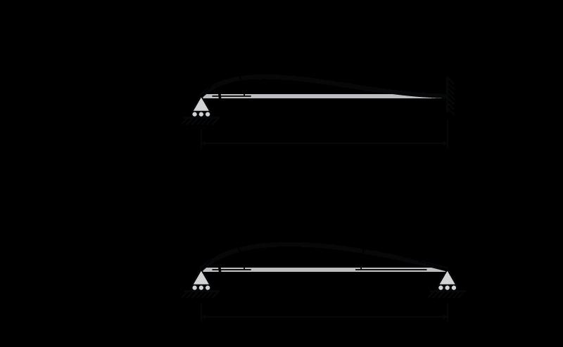 fixed pinned beam stiffness