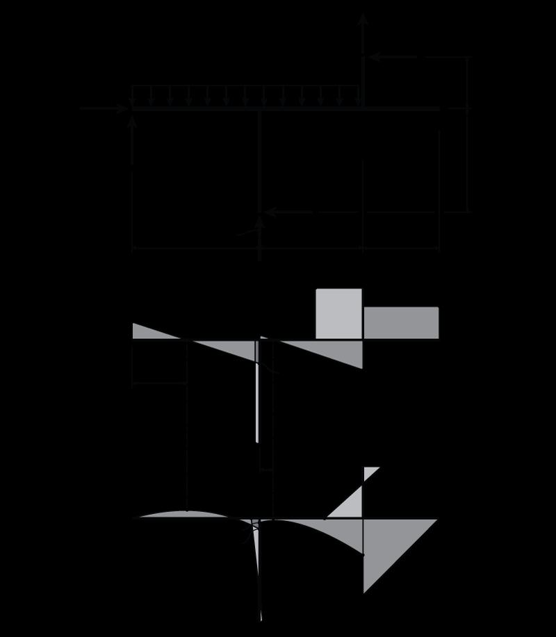 Bending Moment Diagram Frame Calculator - Wiring Diagram