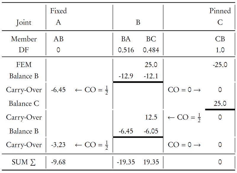 10 3 The Moment Distribution Method for Beams